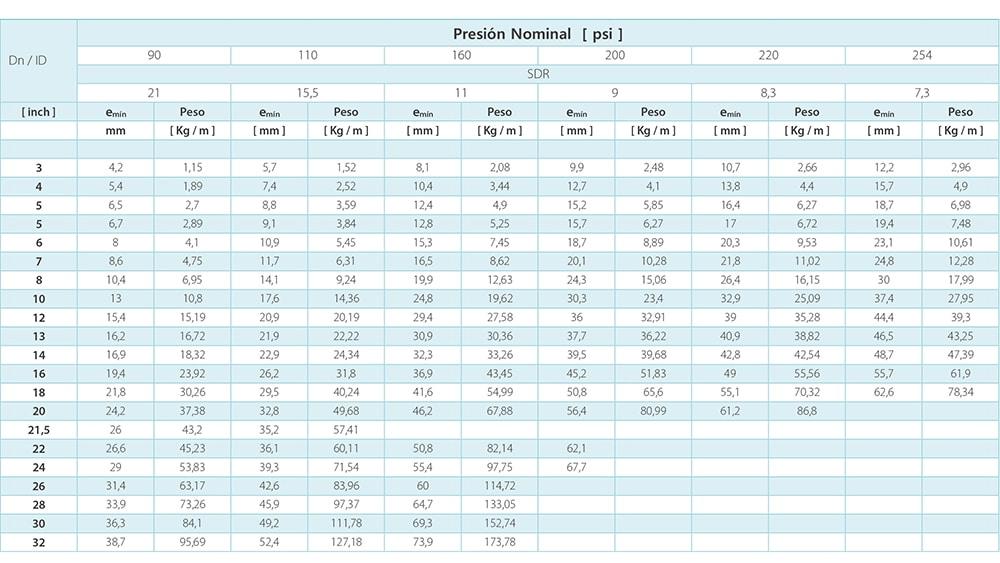 tabla dimension norma astm f714